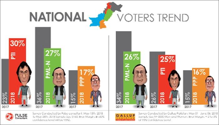 voters trend