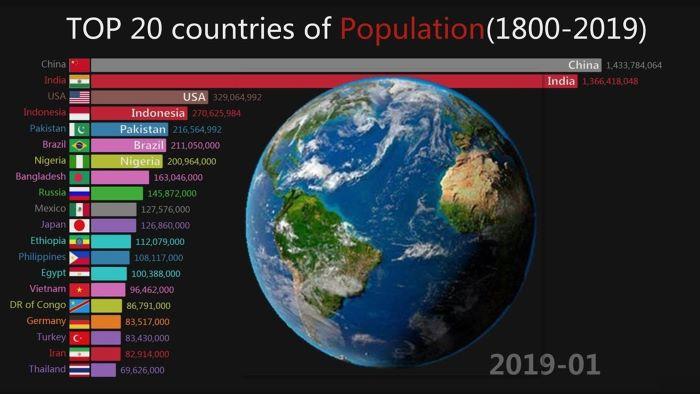 population top 20